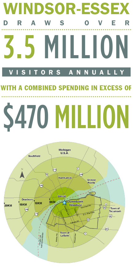 Infographic: Windsor-Essex draws over 3.5 million visitors annually with a combined spending in excess of $470 million