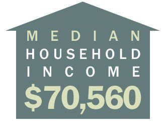 Infographic: Median Household Income $70,560